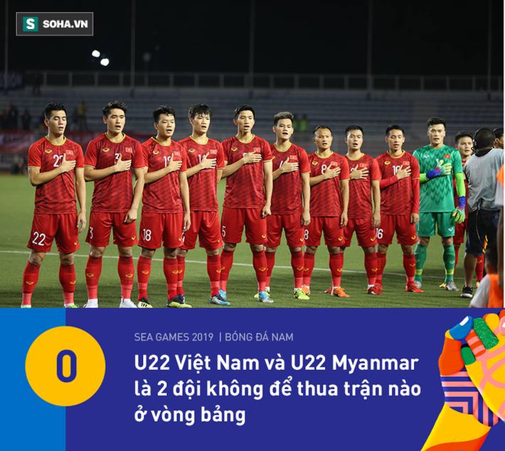 U22 Việt Nam có thống kê đẹp nhất vòng bảng, nhưng HLV Park Hang-seo vẫn đầy lo lắng - Ảnh 4.