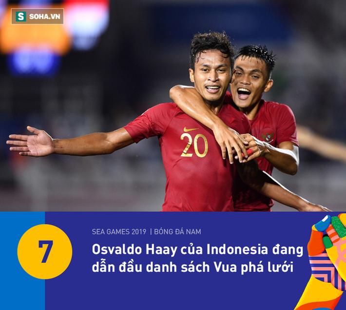 U22 Việt Nam có thống kê đẹp nhất vòng bảng, nhưng HLV Park Hang-seo vẫn đầy lo lắng - Ảnh 5.
