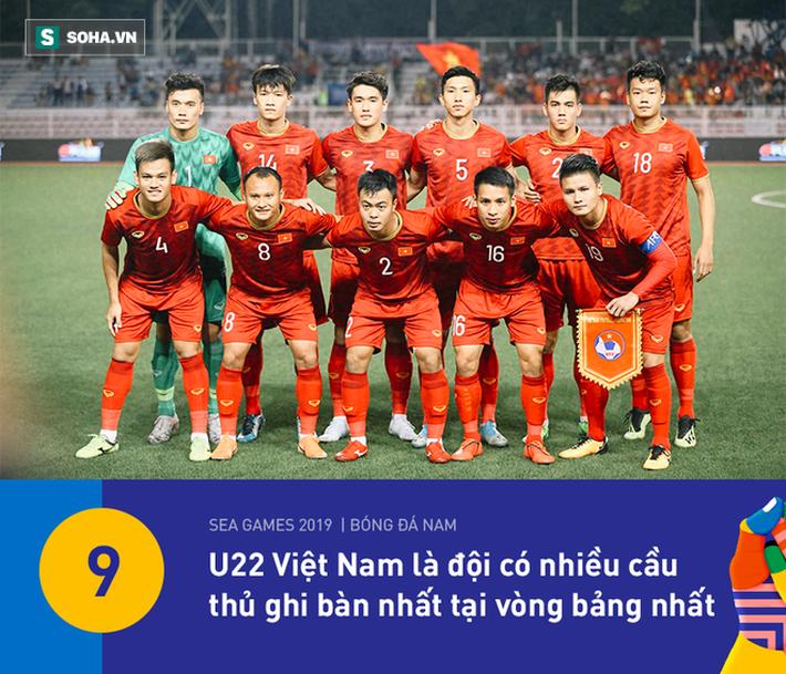 U22 Việt Nam có thống kê đẹp nhất vòng bảng, nhưng HLV Park Hang-seo vẫn đầy lo lắng - Ảnh 6.