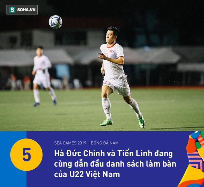 U22 Việt Nam có thống kê đẹp nhất vòng bảng, nhưng HLV Park Hang-seo vẫn đầy lo lắng - Ảnh 8.