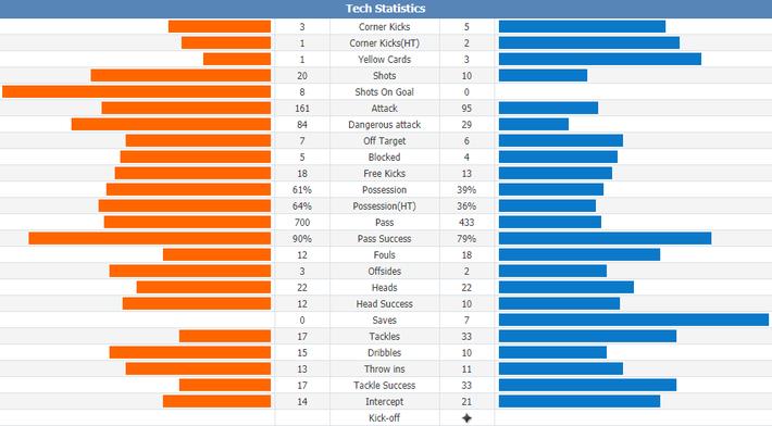 Messi bỏ lỡ penalty, Barca chật vật thắng đội chiếu dưới - Ảnh 2.