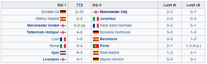 Danh sách 8 đội lọt vào tứ kết Champions League: Premier League nở mày nở mặt sau 10 năm - Ảnh 1.
