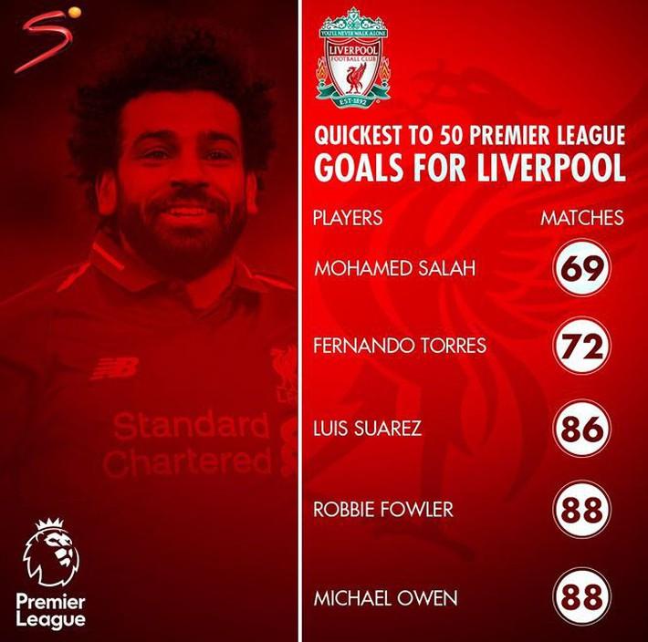 Salah lập kỷ lục trong ngày Liverpool lên đỉnh - Ảnh 1.