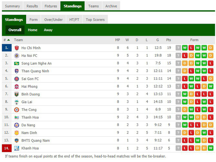 Đình Trọng dính thẻ đỏ, Hà Nội FC thảm bại ê chề ở V.League - Ảnh 4.