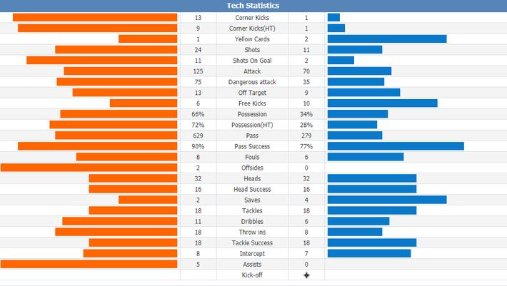 Vùi dập đối thủ như đánh tennis, Man City lập kỷ lục vô tiền khoáng hậu ở nước Anh - Ảnh 3.