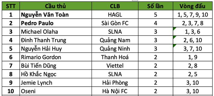 Văn Toàn có thêm biệt danh chục củ nhờ đứng nhất ở giải thưởng quan trọng này tại V.League - Ảnh 2.