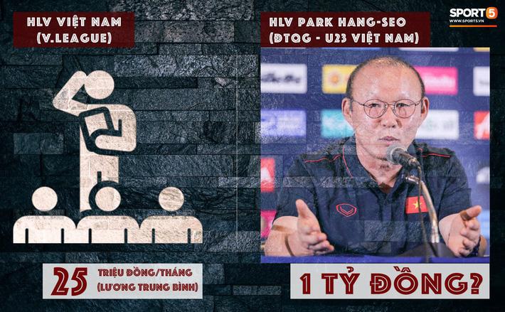 VFF tăng lương cho HLV Park Hang-seo lên 1 tỷ đồng/tháng, cao gấp 40 lần HLV V.League - Ảnh 1.
