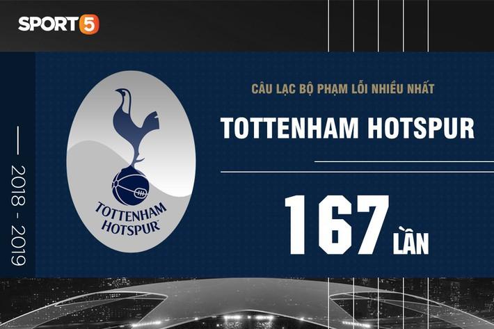 Những con số ấn tượng ở UEFA Champions League 2018/2019 - Ảnh 7.