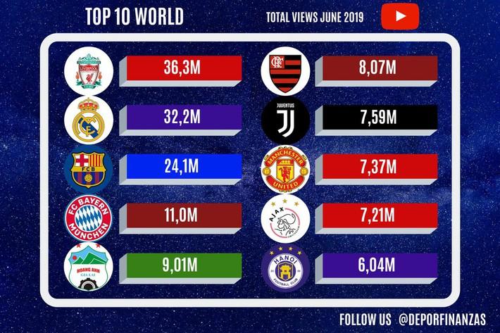 Kênh Youtube HAGL lọt 5 thế giới, vượt mặt cả Man United - Ảnh 1.