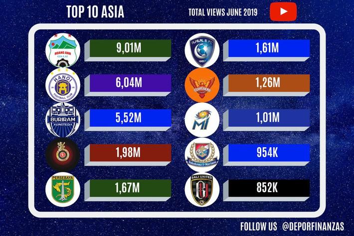 Kênh Youtube HAGL lọt 5 thế giới, vượt mặt cả Man United - Ảnh 2.