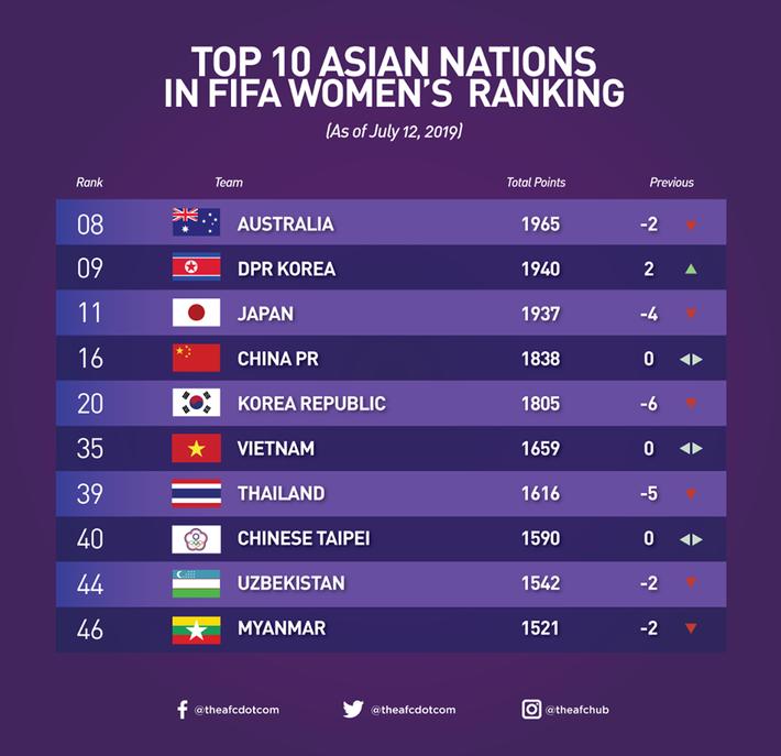 Vượt qua niềm tự hào của Thái Lan, Việt Nam đứng trước ngưỡng cửa World Cup? - Ảnh 1.