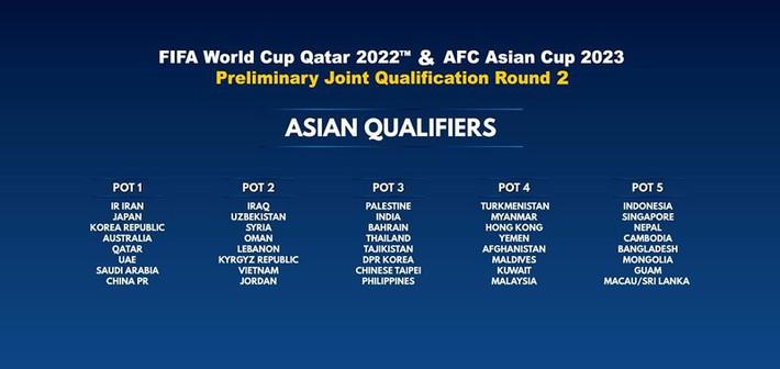 Các nước ASEAN có thể chung bảng ở vòng loại World Cup 2022? - Ảnh 1.