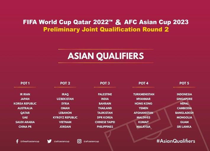 Bốc thăm Vòng loại World Cup 2022: Việt Nam gặp Thái Lan trong bảng đấu tử thần - Ảnh 10.
