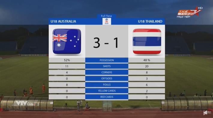 Gắng gượng sau thảm họa, Thái Lan nhận kết quả phũ phàng trước Australia - Ảnh 3.