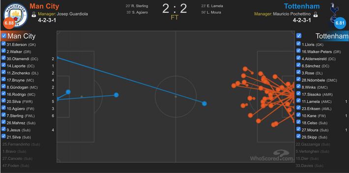 Bị Man City tra tấn phát khóc, Tottenham vẫn khiến Pep Guardiola phát điên trong bất lực - Ảnh 2.