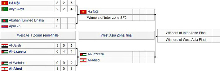 Hà Nội FC gặp đội nào ở chung kết AFC Cup liên khu vực? - Ảnh 2.