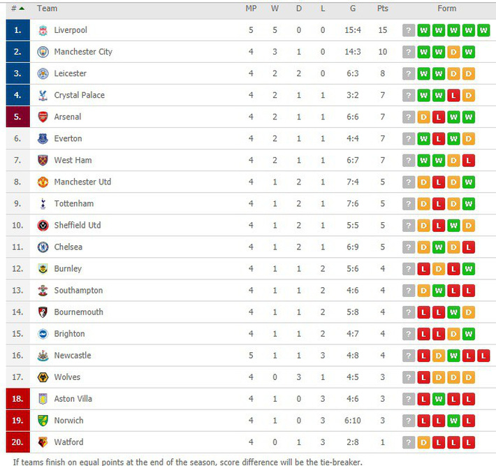 Sau 21 cú dứt điểm, Liverpool tiếp tục ngạo nghễ ở ngôi đầu Premier League - Ảnh 3.