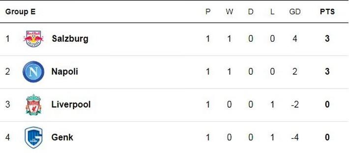 Liverpool, Chelsea đồng loạt thua sốc; Barca chết hụt trong ngày Messi trở lại - Ảnh 5.