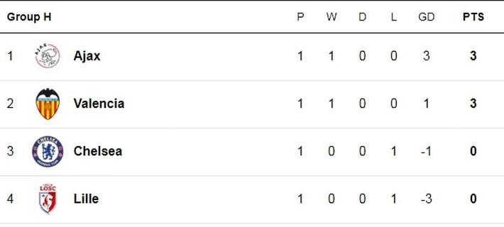 Liverpool, Chelsea đồng loạt thua sốc; Barca chết hụt trong ngày Messi trở lại - Ảnh 7.