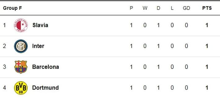Liverpool, Chelsea đồng loạt thua sốc; Barca chết hụt trong ngày Messi trở lại - Ảnh 6.