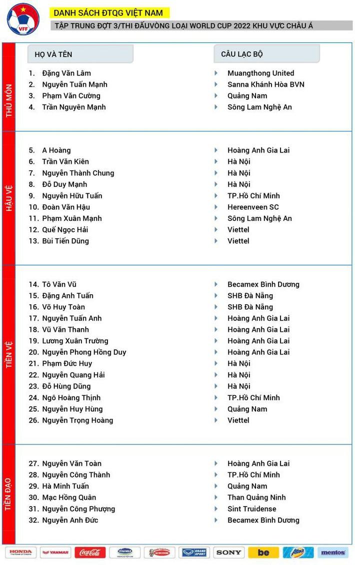 CHÍNH THỨC: HLV Park Hang-seo chốt danh sách 32 tuyển thủ ĐTVN, Văn Quyết vẫn vắng mặt - Ảnh 1.