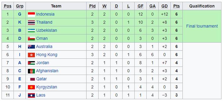 Cập nhật lượt cuối vòng loại U16 châu Á: Việt Nam bị loại ở giây cuối cùng - Ảnh 3.