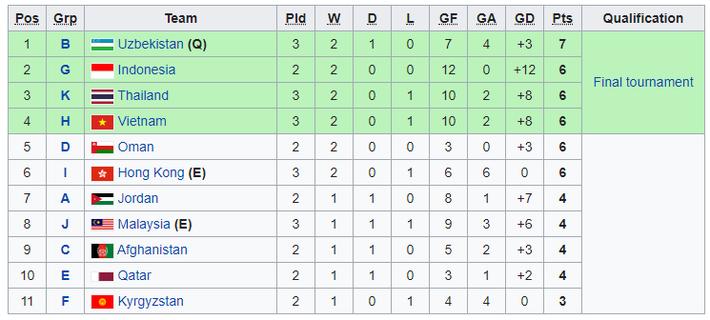 Nhận bàn thua đau cuối trận, Việt Nam dễ bị đá bay khỏi giải châu Á - Ảnh 1.