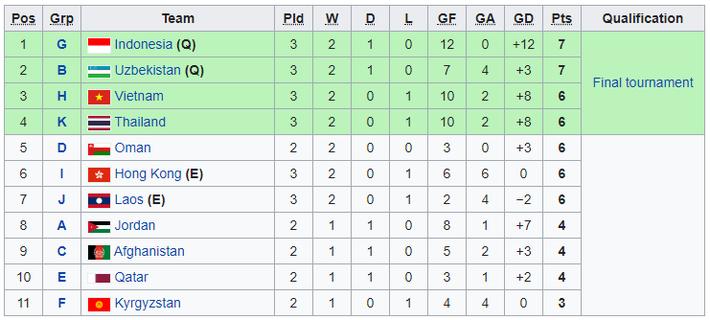 Cập nhật lượt cuối vòng loại U16 châu Á: Việt Nam bị loại ở giây cuối cùng - Ảnh 1.