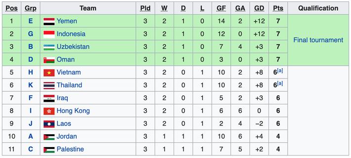 Đợi chờ khắc khoải, rốt cuộc Việt Nam bị loại bởi đội bóng... thua trắng cả 3 trận - Ảnh 1.