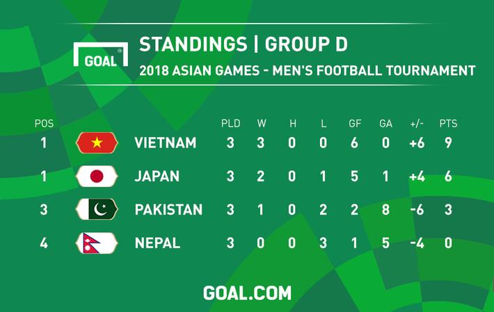 Sự trùng lặp khó tin của bóng đá Việt Nam ở sân chơi châu lục thời HLV Park Hang Seo - Ảnh 3.