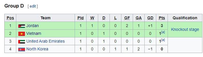 Báo Hồng Kông bất ngờ cho rằng U23 Việt Nam được đá sân nhà khi gặp U23 Jordan - Ảnh 2.