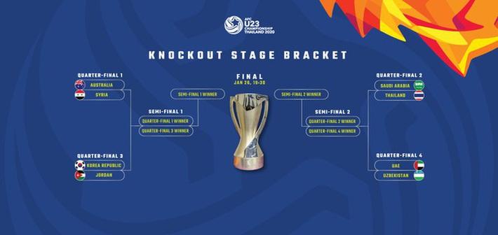 Tứ kết U23 châu Á 2020: Cơ hội lớn cho Thái Lan - Ảnh 1.