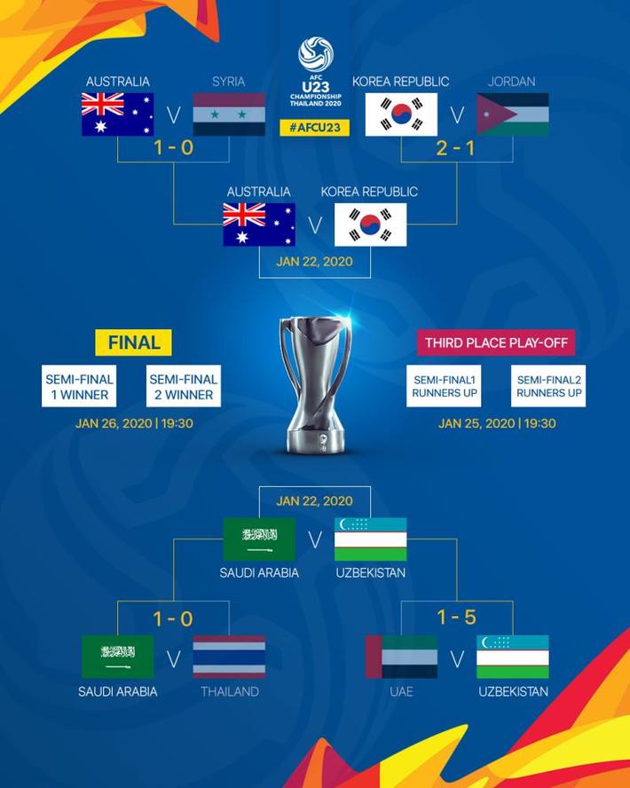 Tứ kết U23 châu Á: U23 Thái Lan bị loại tức tưởi, ứng viên vô địch phô diễn sức mạnh - Ảnh 3.