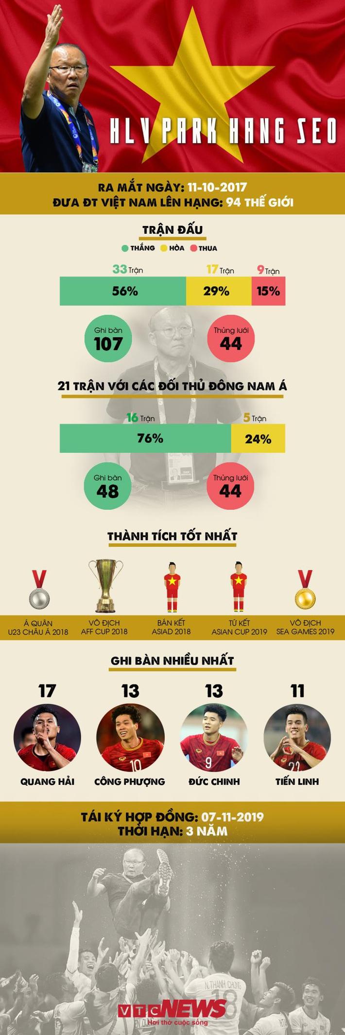 Infographic: Hai năm thành công rực rỡ của HLV Park Hang Seo - Ảnh 1.