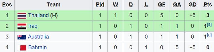 Nhấn chìm Bahrain trong mưa bàn thắng, U23 Thái Lan khởi đầu mĩ mãn tại giải U23 châu Á - Ảnh 5.