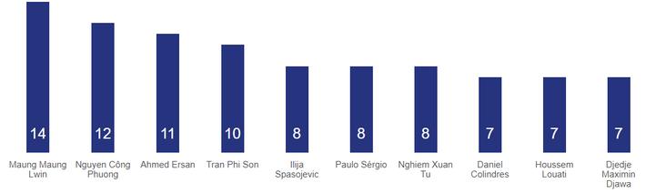 Vượt qua trận đấu khô hạn, Công Phượng xếp top đầu trên bảng thống kê giải châu Á - Ảnh 1.