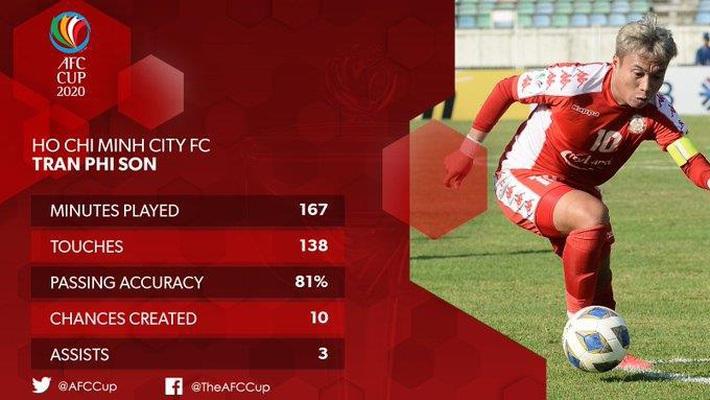 Phi Sơn lọt top 5 cầu thủ hay nhất AFC Cup 2 trận đầu - Ảnh 1.