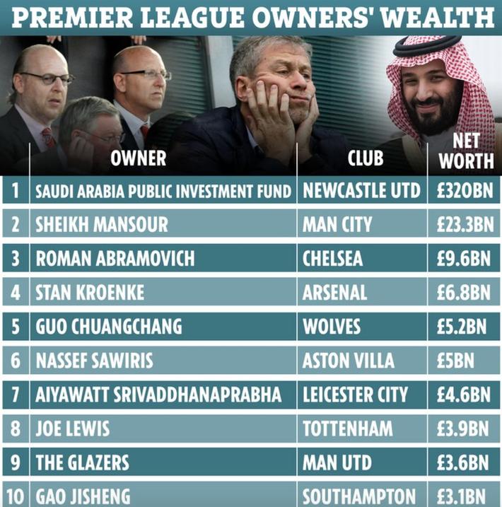 Thương vụ 300 triệu bảng Newcastle sẽ sụp đổ vì... 80 bảng?  - Ảnh 3.