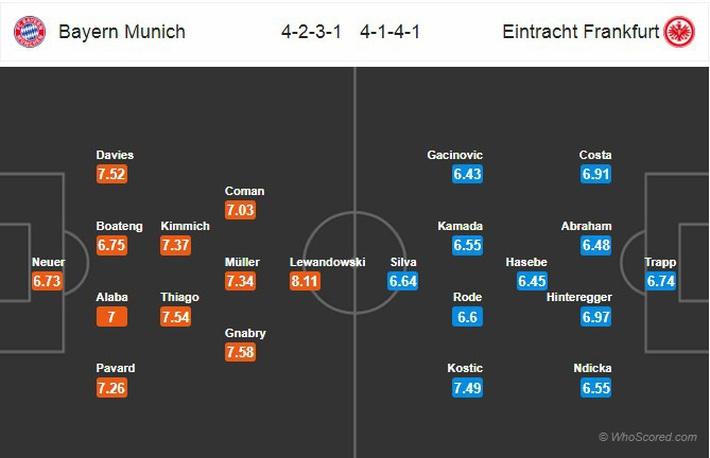 Nhận định Bayern Munich vs Frankfurt: Vòng 27 Bundesliga 2019/2020 - Ảnh 2.