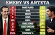 CĐV Arsenal đừng vội mừng: Mikel Arteta còn tệ hơn Unai Emery