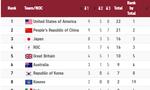 """CẬP NHẬT BXH Olympic Tokyo 2020: Trung Quốc cạnh tranh """"nghẹt thở"""", mất ngôi đầu vào tay Mỹ"""