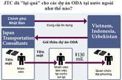 Nghi án quan chức Việt Nam nhận hối lộ 80 triệu yen