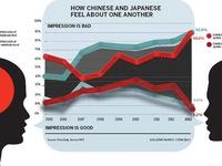 Trung Quốc đang dần đánh mất phép lịch sự ngoại giao tối thiểu
