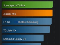 Galaxy S5 sẽ có camera 16MP