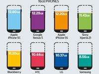 iPhone 5C là smartphone có dung lượng 'thừa nhiều nhất