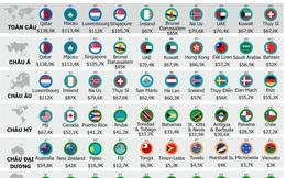 Nơi nào giàu nhất thế giới?