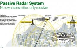 Israel liệu có kích động một cuộc chạy đua mới về radar thụ động?