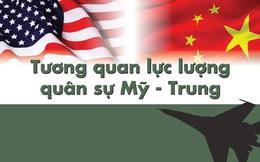 Tương quan lực lượng quân sự Mỹ - Trung Quốc
