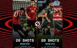 Những thống kê khó tin về Bruno Fernandes và Man Utd sau thất bại trước Sevilla
