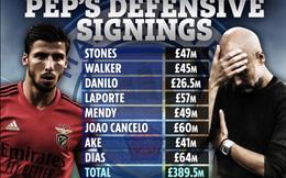 """SỐC: HLV Guardiola đã """"đốt"""" 400 triệu bảng để mua hậu vệ cho Man City"""